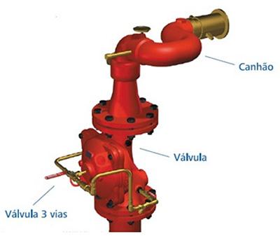 Image da Aplicação do Válvula hidráulica para controle de canhão