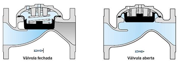 Image da Descrição da Válvula hidráulica para controle de canhão