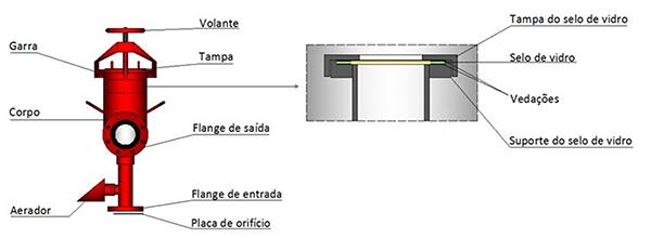 Image dos detalhes da Câmara de espuma Modelo MCS