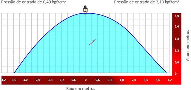 Image de um grafico demonstrativo sobre Distribuição de água para sprinkler embutido