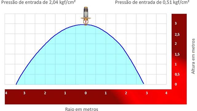 Image de um grafico demonstrativo sobre Distribuição de água para sprinkler pendente Modelo DRY