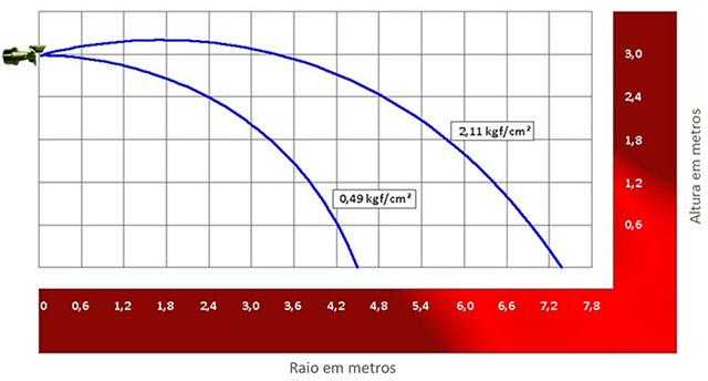 Image de um grafico demonstrativo sobre Distribuição de água para sprinkler sidewall