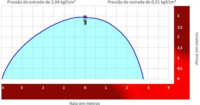 Image de um grafico demonstrativo sobre Distribuição de água para sprinkler upright