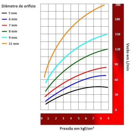 Image da instalação Bico projetor de média velocidade - Tipo MV