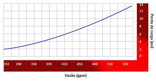 Image de um grafico da perda de carga do Canhão monitor portátil 1 entrada