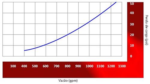 Image de um grafico da perda de carga do Canhão monitor fixo Flangeado