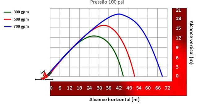 Image do gráfico de alcance do Esguicho água-espuma Vazão de 300, 500 e 700 gpm