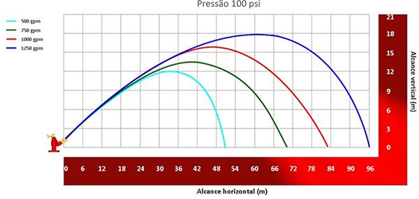Image do gráfico de alcance do Esguicho água-espuma Vazão de 500, 750, 1000 e 1250 gpm