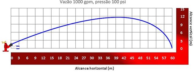 Image do gráfico de alcance do Esguicho auto edutor Vazão de 1000 gpm