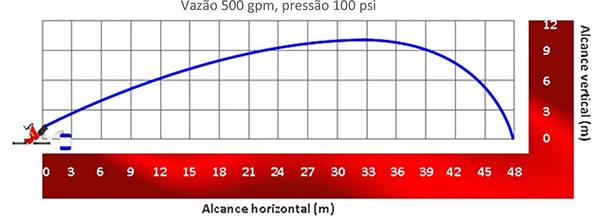 Image do gráfico de alcance do Esguicho auto edutor Vazão de 500 gpm