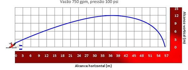 Image do gráfico de alcance do Esguicho auto edutor Vazão de 750 gpm