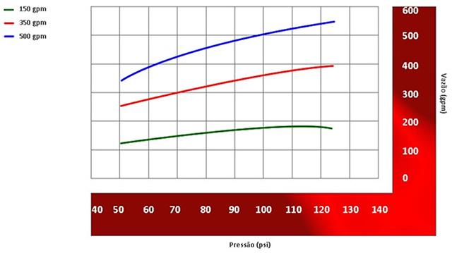 Image do gráfico de vazão do Esguicho água-espuma Vazão: 150, 250, 350 ou 500 gpm