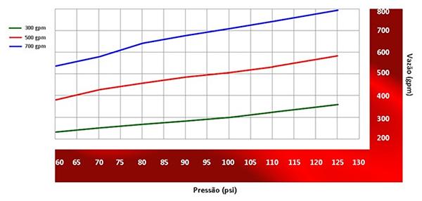 Image do gráfico de vazão do Esguicho água-espuma Vazão de 300, 500 e 700 gpm