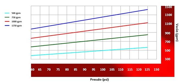 Image do gráfico de vazão do Esguicho água-espuma Vazão de 500, 750, 1000 e 1250 gpm