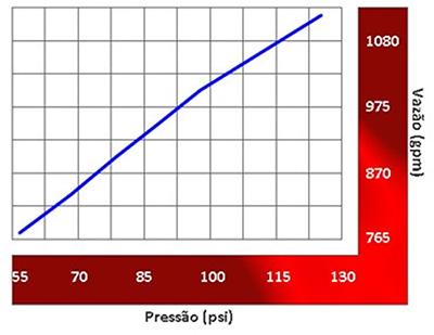Image da vazão do Esguicho auto edutor Vazão de 1000 gpm