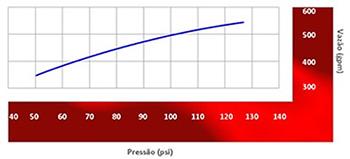 Image da vazão do Esguicho auto edutor Vazão de 500 gpm