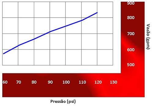 Image da vazão do Esguicho auto edutor Vazão de 750 gpm