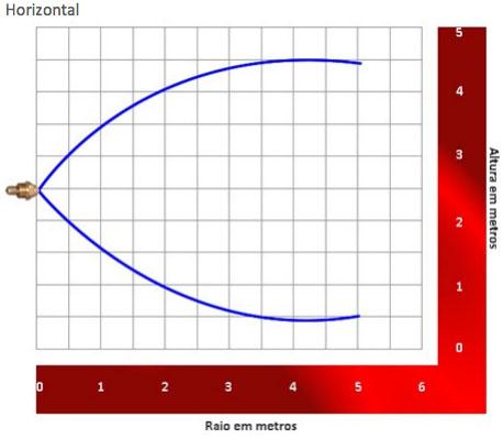 Grafico Bico projetor de alta velocidade Tipo HV-45 Horizontal