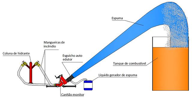Image da instalação do Canhão monitor portátil 2 entradas