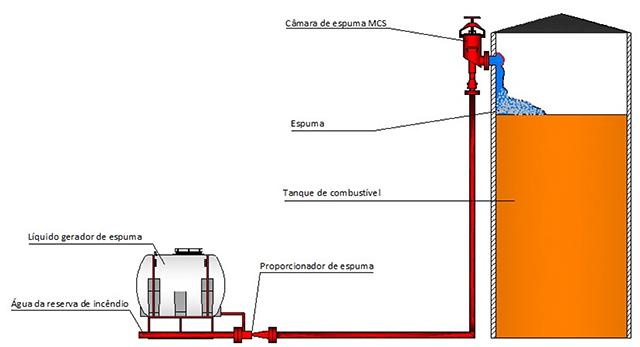 Image da instalação da Câmara de espuma Modelo MCS
