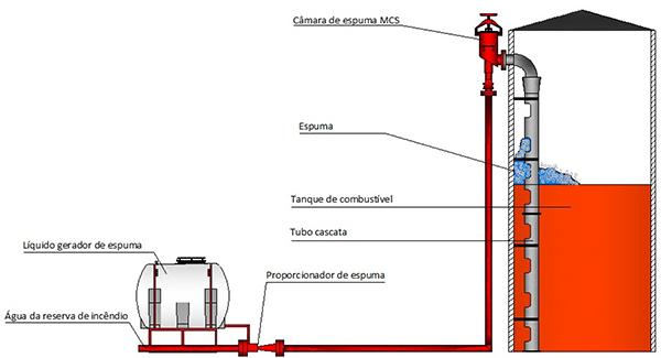 Image da instalação da Câmara de espuma Modelo TC