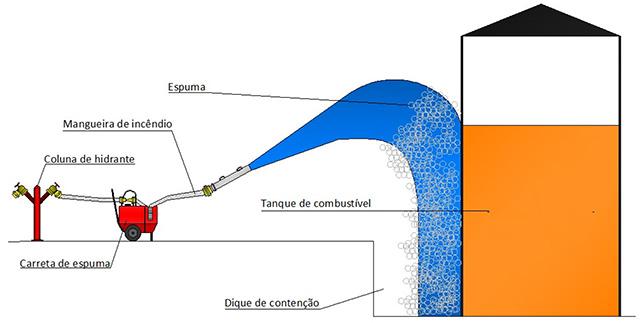 Image da instalação da Carreta de espuma Capacidade 130 litros