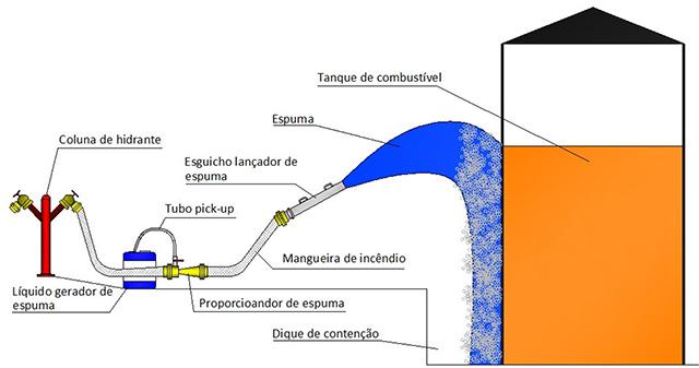 Image da instalação da Esguicho lançador de espuma Vazões: 200, 400 ou 800 L/min