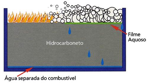 Image da explicação do mecanismos de extinção em derivados de petróleo