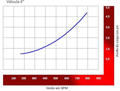 """Image de um grafico demonstrativo sobre Perda de carga da Valvula 4"""""""