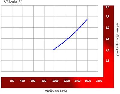 """Image de um grafico demonstrativo sobre Perda de carga da Valvula 6"""""""