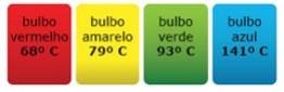 Image de um grafico demonstrativo sobre Temperatura de operação e cor das ampolas